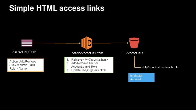 Simple HTML access links