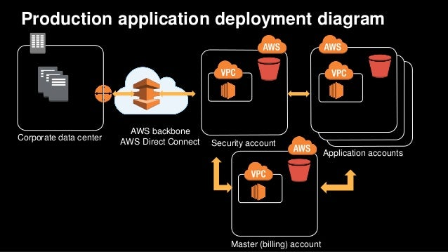 Production application deployment diagram Application accounts Corporate data center AWS backbone AWS Direct Connect Secur...