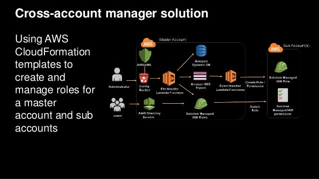 Cross-account manager solution Using AWS CloudFormation templates to create and manage roles for a master account and sub ...