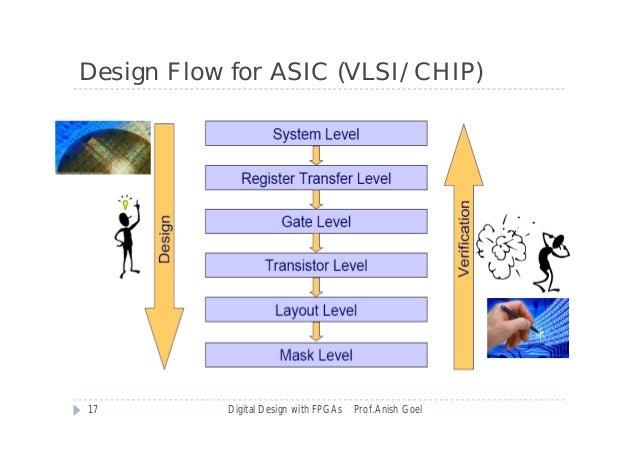 Digital System Design Basics