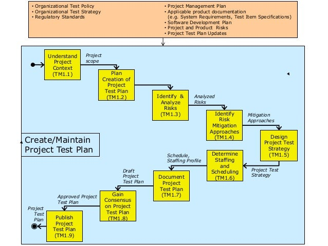 test on business strategy and policy What is test strategy it's a plan for defining testing approach, what you want to accomplish and how you are going to achieve it in this article i've outlined the step by step process to.