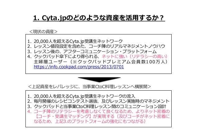 ユーザー理理解の⽅方法1  1. Cyta.jpのどのような資産を活⽤用するか? <現状の資産> 1. 2. 3. 4.  20,000⼈人を超えるCyta.jp受講⽣生ネットワーク レッスン値段設定を含めた、コーチ陣のリアルマネジメ...