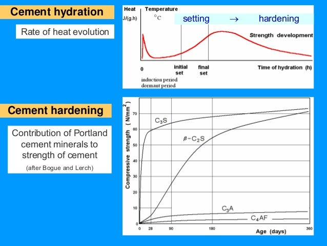 Hydration Of Portland Cement : Stud l cement manufacture