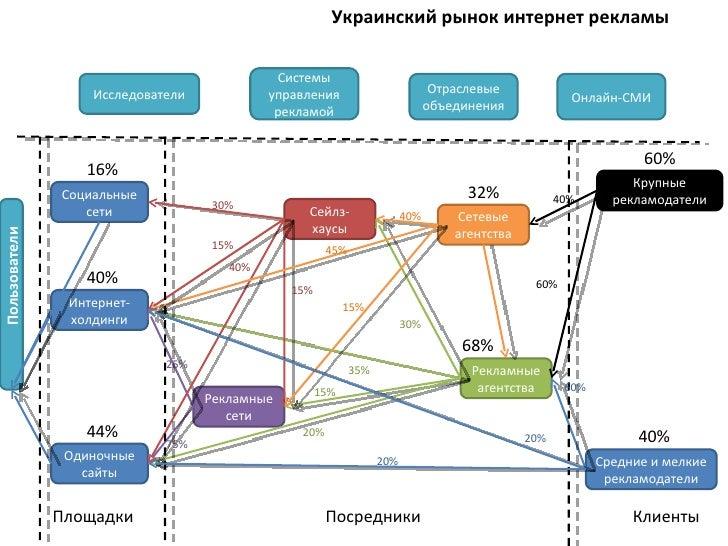 Интернет-реклама в украине создать сайт яндекс директ