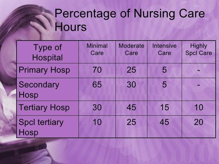 Percentage of Nursing Care Hours - 5 25 70 Primary Hosp 20 45 25 10 Spcl tertiary Hosp 10 15 45 30 Tertiary Hosp - 5 30 65...
