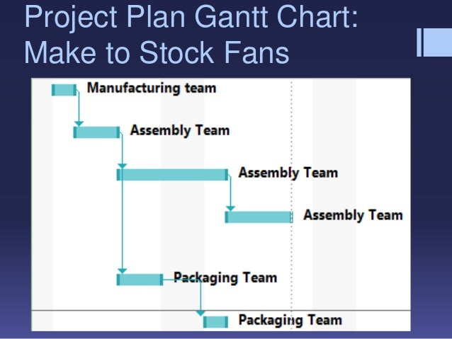 """riordan manufacturing pt 1 """"production plan for riordan manufacturing  the mrp helps in specifying when production and purchase orders must be placed for each part and subassembly to ."""