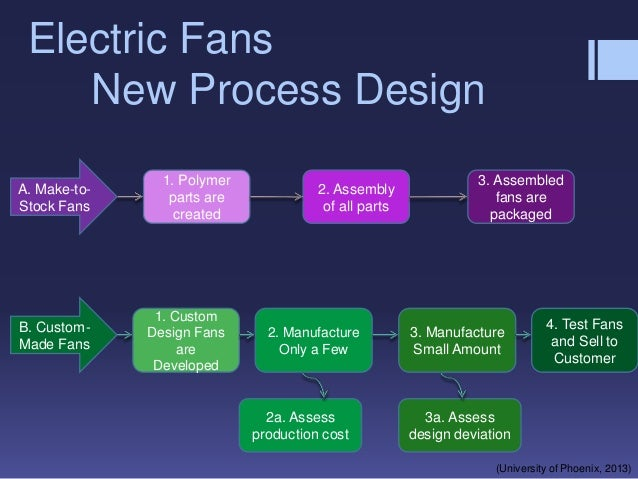 assigment manufacturing process Provide an overview of what a manufacturing process is and how it is organized explain why process thinking is - answered by a verified business tutor.