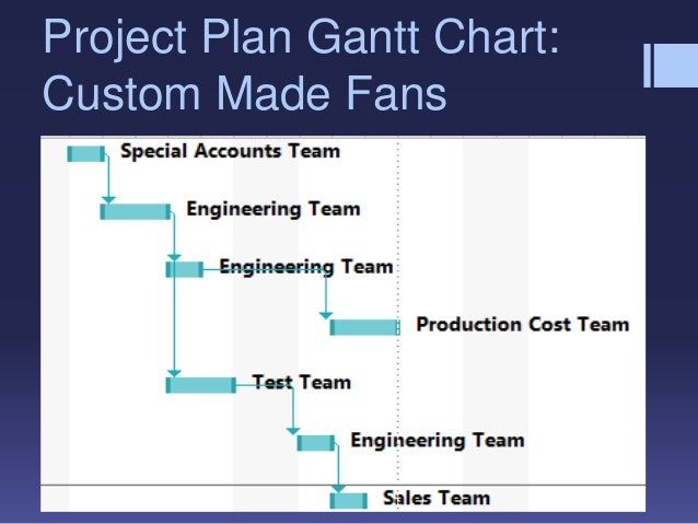 production plan for riordan manufacturing on electric fans Ops 571 (operations management) complete  production plan for riordan manufacturing write a paper of  for the production of the riordan electric fans.