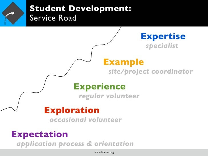 impact of co curricular activities in balance personality development Impact of co curricular activities on  students development through co curricular activities 88  12 99 classification of personality traits.