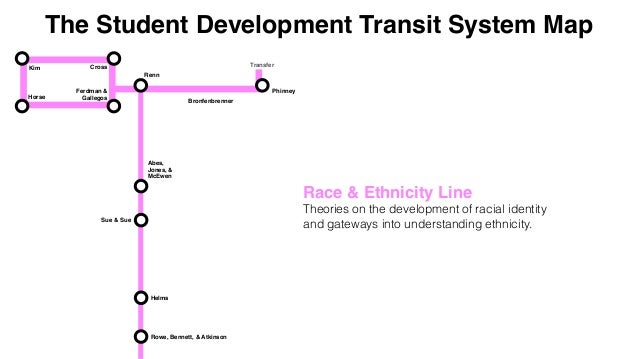 The Student Development Transit System Map Bronfenbrenner Abes, Jones, & McEwen Phinney Renn Helms Sue & Sue Cross Ferdman...
