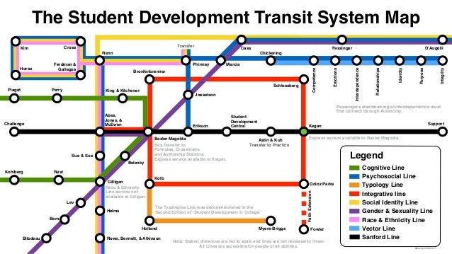 A Student Development Theory Subway Map Slide 3