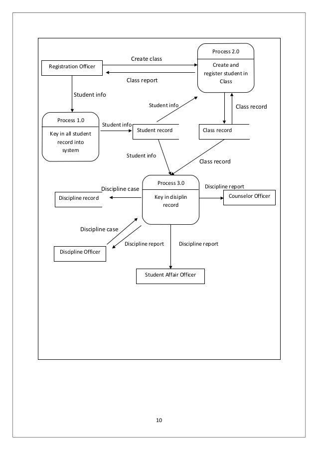 A Sample Of Addie Model Documentation Of System Development In Educat U2026