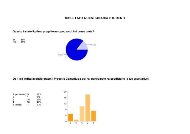 RISULTATO QUESTIONARIO STUDENTI Questo è stato il primo progetto europeo a cui hai preso parte? SI 85% NO 15% Da 1 a 5 ind...