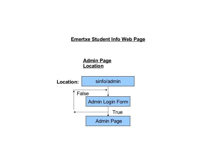 Admin Page Location sinfo/admin Location: Admin Login Form True False Admin Page Emertxe Student Info Web Page
