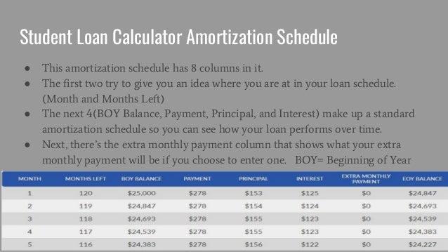 student loan calculator student loan repayment