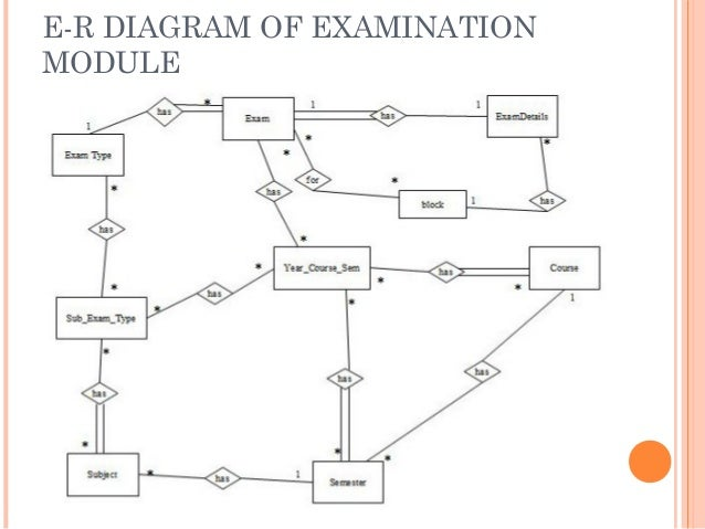 Student management system e r diagram of examination module ccuart Gallery