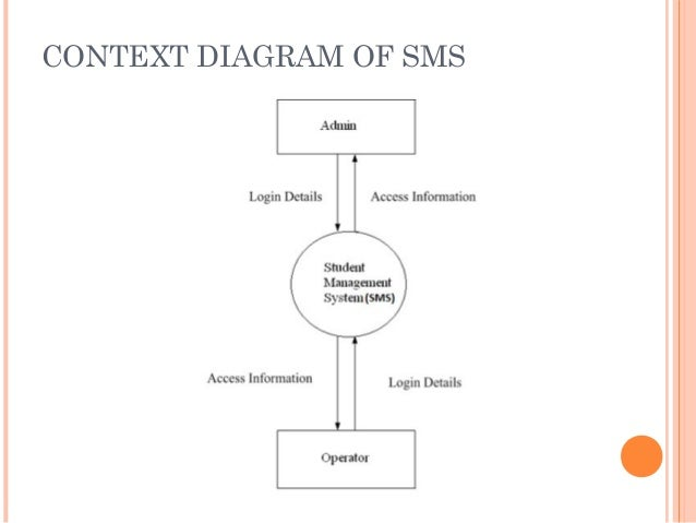 Student management system 9 context diagram ccuart Gallery