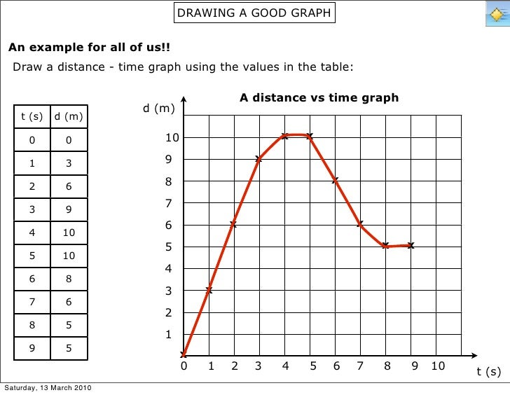 how to draw a distance time graph