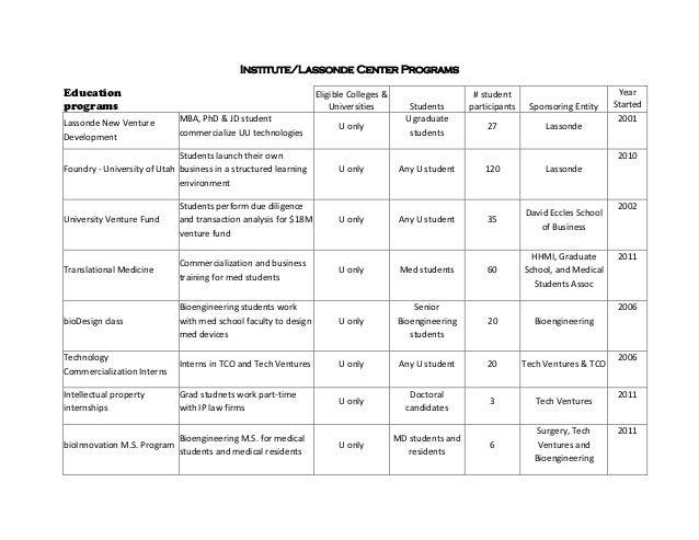 Institute/Lassonde Center ProgramsEducation                                                          EligibleColleges& ...
