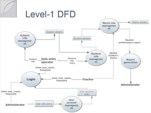 level 1 dfd Level 1 dfd log out 07 user feedback document admin registration 01 log in 02 check status 03 profile update 04 search 05 feedback 06 verification 09 log in.