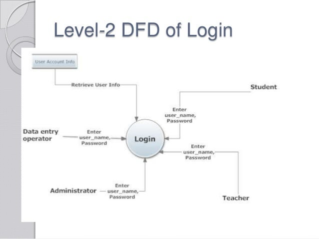 level 2 dfd of login - Level 2 Dfd Diagram