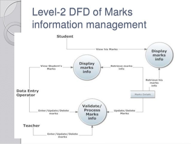 Data Flow Diagram For Library Management System Level 2 Wiring