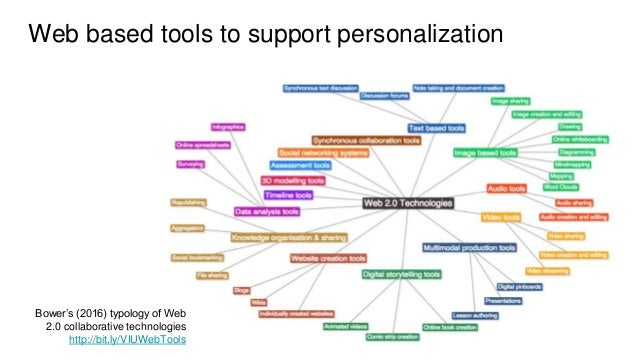Web based tools to support personalization Bower's (2016) typology of Web 2.0 collaborative technologies http://bit.ly/VIU...