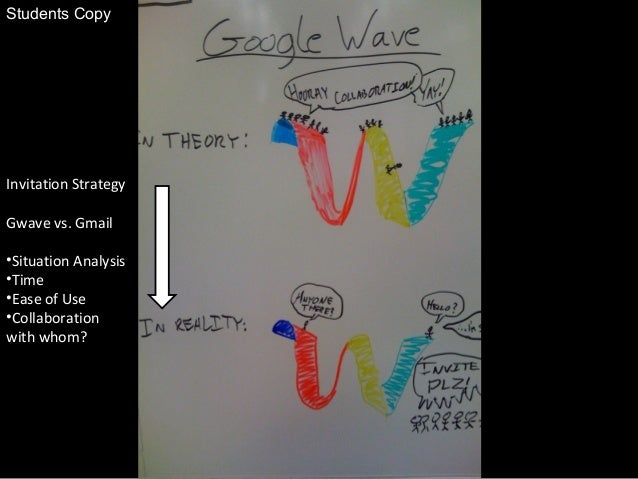 Invitation Strategy Gwave vs. Gmail •Situation Analysis •Time •Ease of Use •Collaboration with whom? Students Copy
