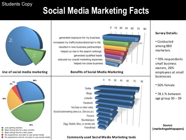 Social Media Marketing Facts Source: (marketingwhitepapers) Survey Details: • Conducted among 880 marketers • 70% responde...
