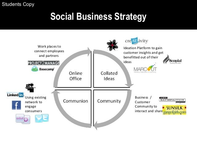 Social Business Strategy Work places to connect employees and partners Business / Customer Community to interact and share...