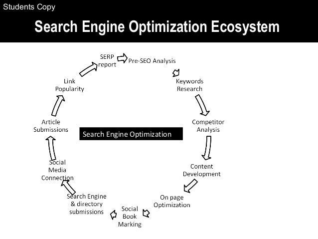 Search Engine Optimization Ecosystem Search Engine Optimization Students Copy