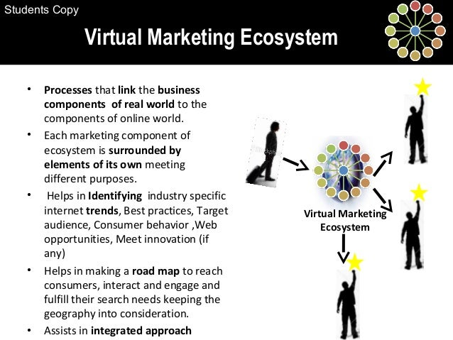 • Processes that link the business components of real world to the components of online world. • Each marketing component ...