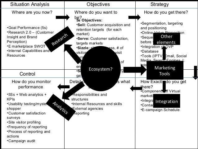Situation Analysis Where are you now? •Goal Performance (5s) •Research 2.0 – (Customer Insight and Brand Perception) •E ma...