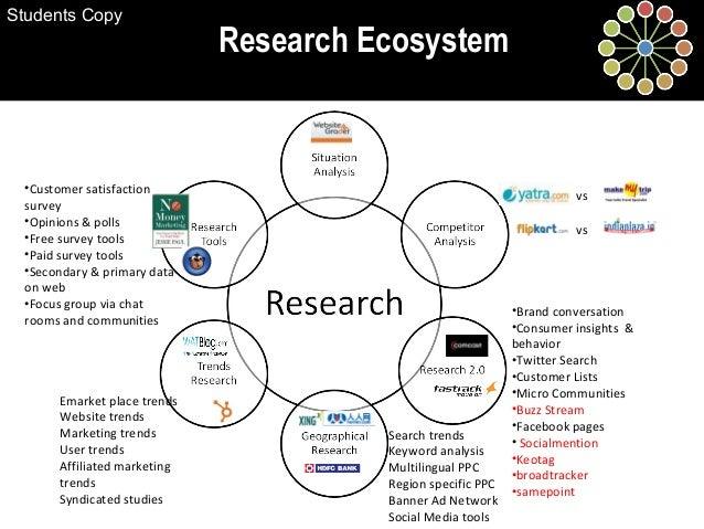Research Ecosystem •Brand conversation •Consumer insights & behavior •Twitter Search •Customer Lists •Micro Communities •B...