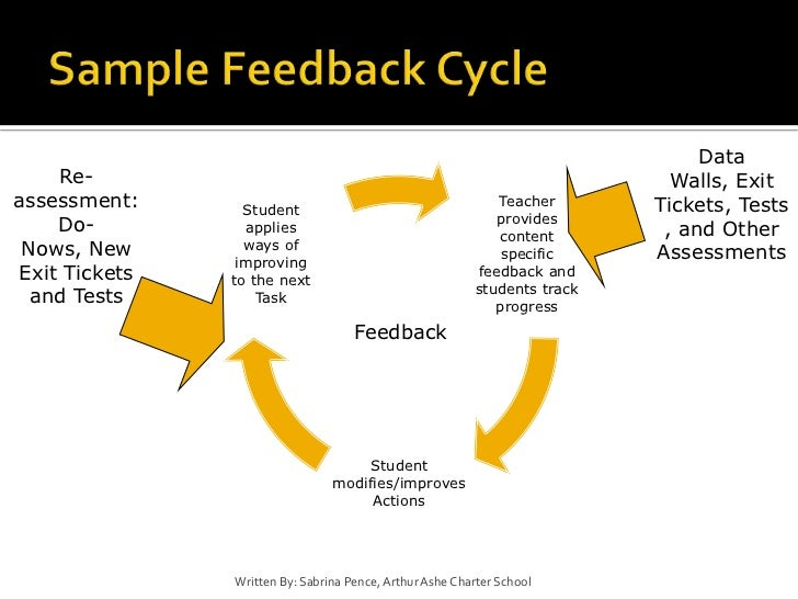 Student self assessment and data driven processes with students – Student Self Assessment