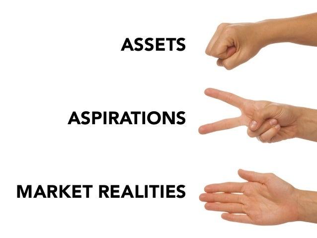 ASSETSASPIRATIONSMARKET REALITIES