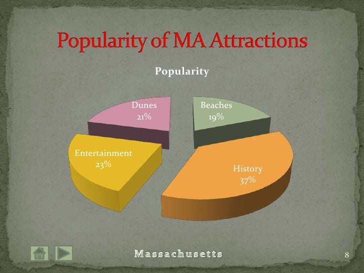 8<br />Popularity of MA Attractions<br />
