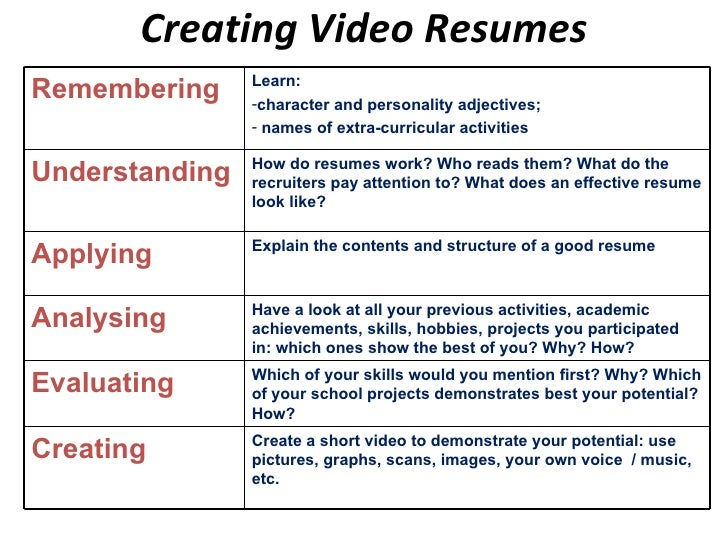 structure of resume for a student