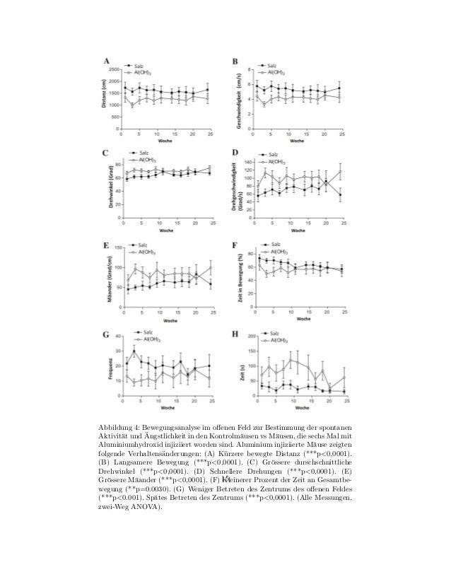 Abbildung 4: Bewegungsanalyse im offenen Feld zur Bestimmung der spontanen       a      ¨Aktivit¨t und Angstlichkeit in den...