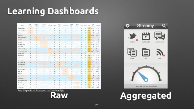 http://bigtablechi13.appspot.com/dashboard.jsp Learning Dashboards 25 Raw Aggregated