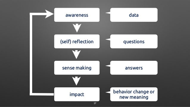 awareness (self) reflection sense making impact data questions answers behavior change or new meaning 27