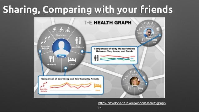 http://developer.runkeeper.com/healthgraph Sharing, Comparing with your friends 37