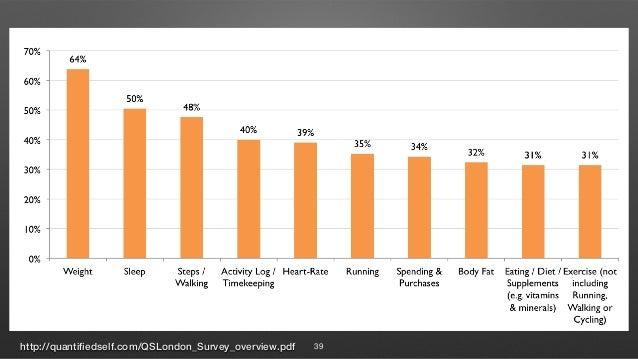 http://quantifiedself.com/QSLondon_Survey_overview.pdf 39