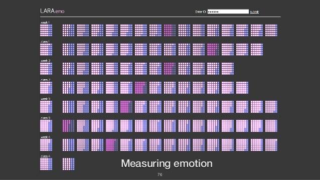 76 Measuring emotion