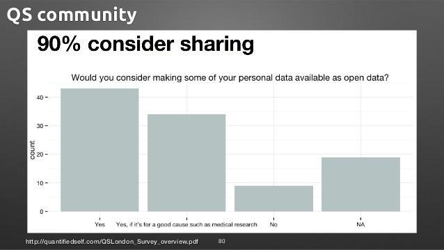 http://quantifiedself.com/QSLondon_Survey_overview.pdf 80 QS community