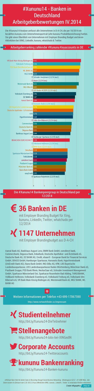 #Xununu14 - Banken in  VR Bank Main-Kinzig-Büdingen eG 4.42  Volksbank Freiburg eG 4.36  PSD Bank RheinNeckarSaar eG 4.35 ...