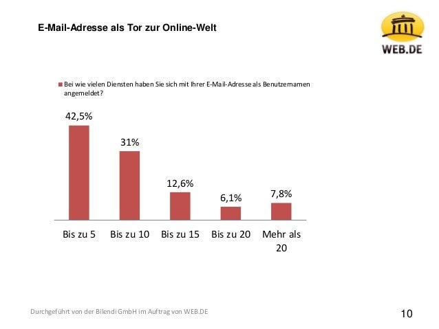 10 42,5% 31% 12,6% 6,1% 7,8% Bis zu 5 Bis zu 10 Bis zu 15 Bis zu 20 Mehr als 20 Bei wie vielen Diensten haben Sie sich mit...