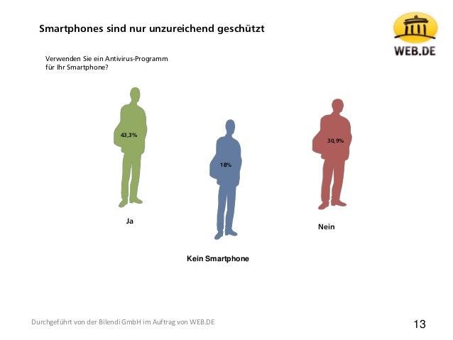 43,3% Nein Ja 30,9% Verwenden Sie ein Antivirus-Programm für Ihr Smartphone? 13 18% Kein Smartphone Smartphones sind nur u...