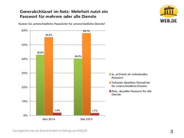 42,8% 40,2% 55,3% 58,1% 1,9% 1,7% 0% 10% 20% 30% 40% 50% 60% Mai 2014 Mai 2015 Ja, je Dienst ein individuelles Passwort Te...