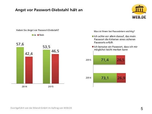 57,6 53,5 42,4 46,5 2014 2015 Haben Sie Angst vor Passwort-Diebstahl? Ja Nein Angst vor Passwort-Diebstahl hält an 73,1 71...